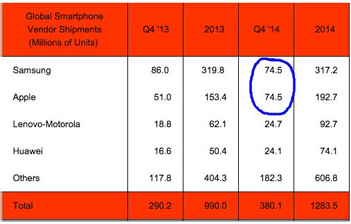 Apple и Samsung поделили первое место на рынке смартфонов в конце прошлого года