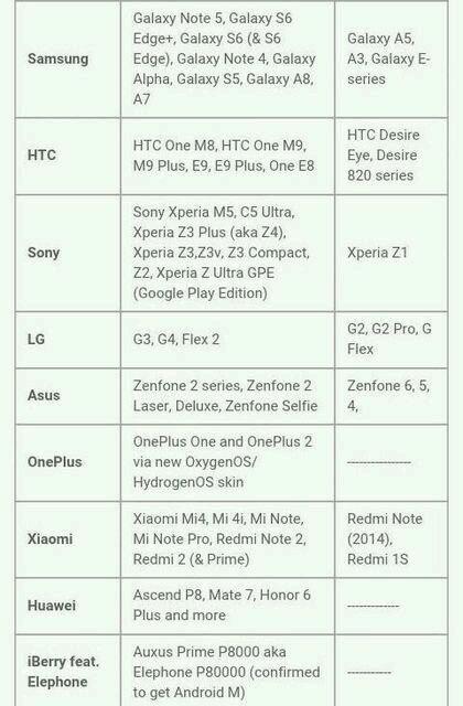 В сети засветился список смартфонов Samsung, Sony и LG с грядущим обновлением до Android 6 Marshmallow