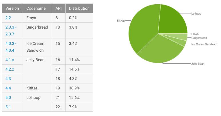 Android Lollipop установлена на 23,5% устройств
