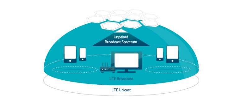 МТС протестировал LTE Broadcast