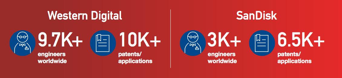 Western Digital покупает SanDisk за 19 миллиардов долларов