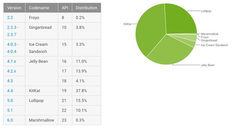 Цифра дня: Сколько процентов Android-устройств обновились до 6.0 Marshmallow?