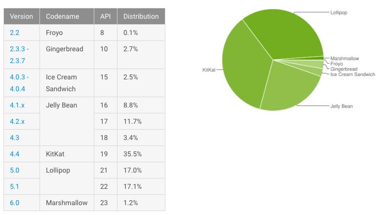 Доля Marshmallow среди Android-устройств превысила 1%