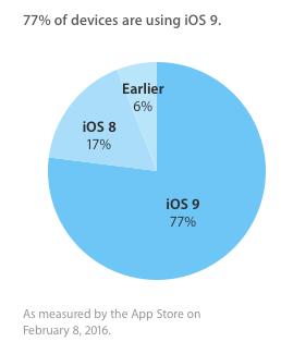 Цифра дня: На сколько мобильных устройств Apple уже установлена iOS 9?