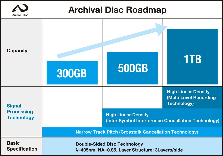 10 марта в истории: первый массовый SSD, накопитель со скоростью 1 Гбайт/с и стандарт Archival Disc