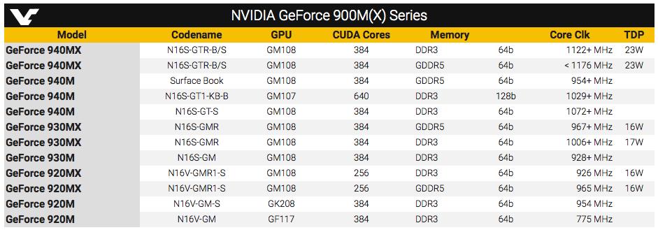 Nvidia представила мобильную графику GeForce MX