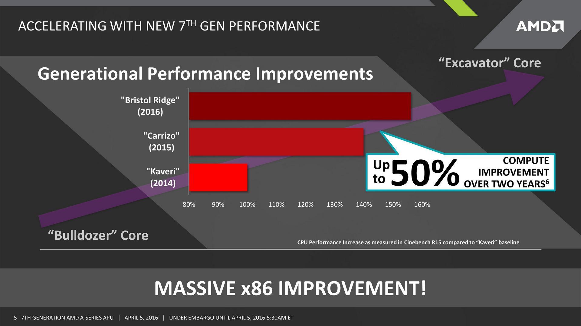 AMD анонсировала седьмое поколение мобильных гибридных процессоров A-Series