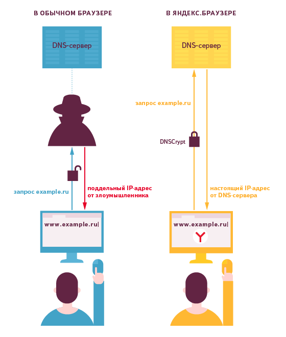 Яндекс.Браузер первым получил поддержку DNSCrypt