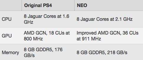Sony готовит более мощную Playstation 4 Neo