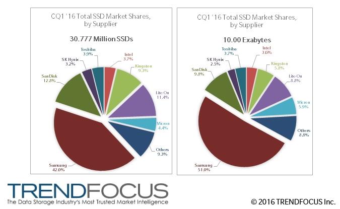 SSD стали популярнее на треть, Samsung контролирует 40% рынка