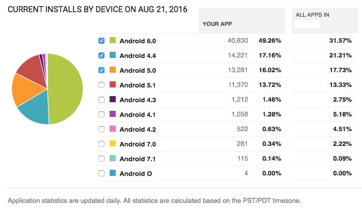 Android 7.1 Nougat выйдет одновременно с Nexus Marlin и Sailfish