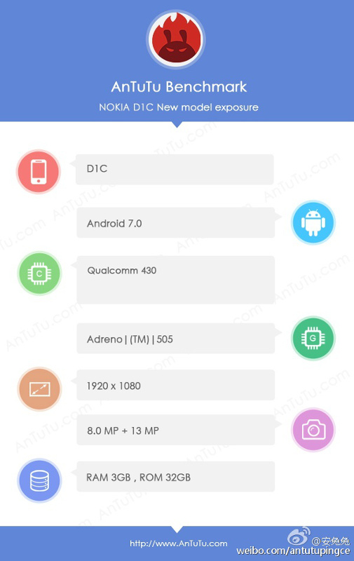 nokia d1c global android hmd брендом