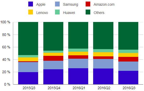 IDC заявила, что рынок планшетов снизился почти на 15% за год