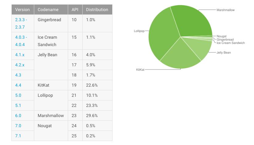 Android Nougat установлен на 0,7% Android-устройств