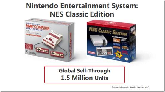 Nintendo удалось продать 1,5 миллиона NES Mini