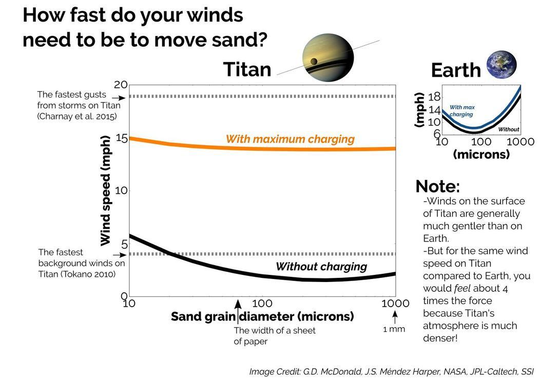 В Солнечной системе обнаружен электрическая луна