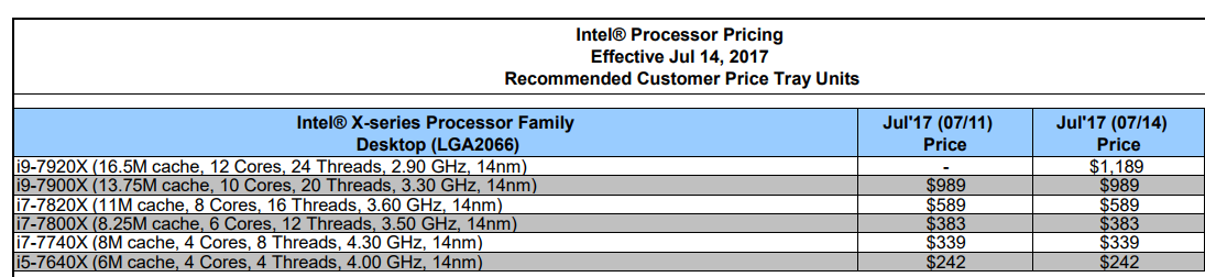 Базовая частота Intel Core i9-7920X составила 2,9 ГГц