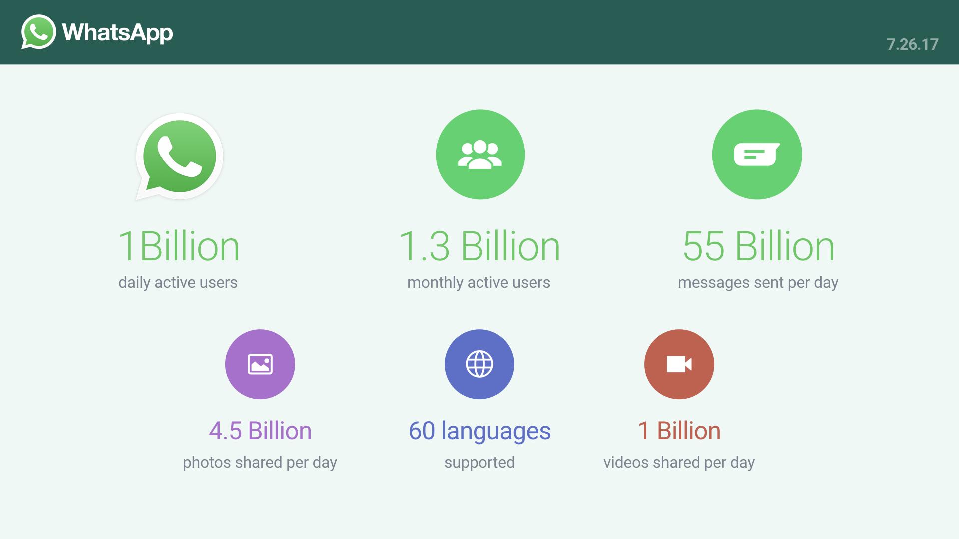 Цифра дня: Сколько человек ежедневно пользуются WhatsApp?