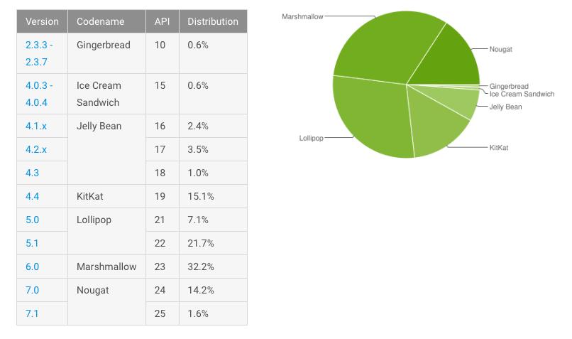 Доля Nougat достигла 15,8% на Android-устройствах