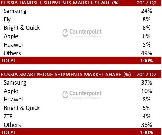 Китайские бренды захватили более четверти рынка смартфонов в России