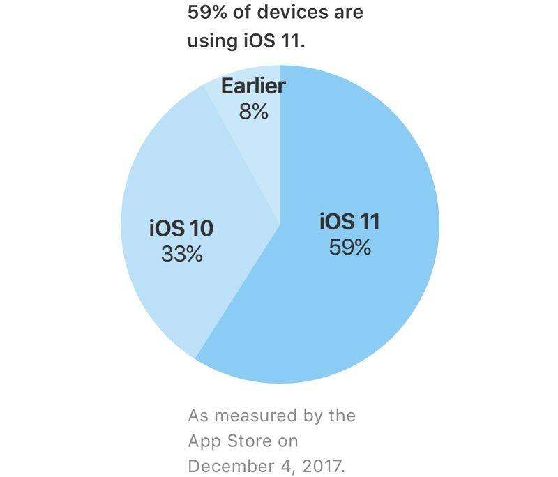 Цифра дня: Сколько мобильных устройств Apple уже работает на iOS 11?