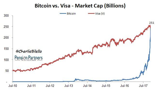 Биткоин преодолел рубеж в 18 тысяч долларов и обогнал Visa по капитализации