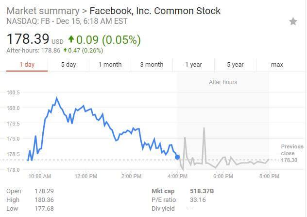 Криптовалюта обогнала Facebook по капитализации