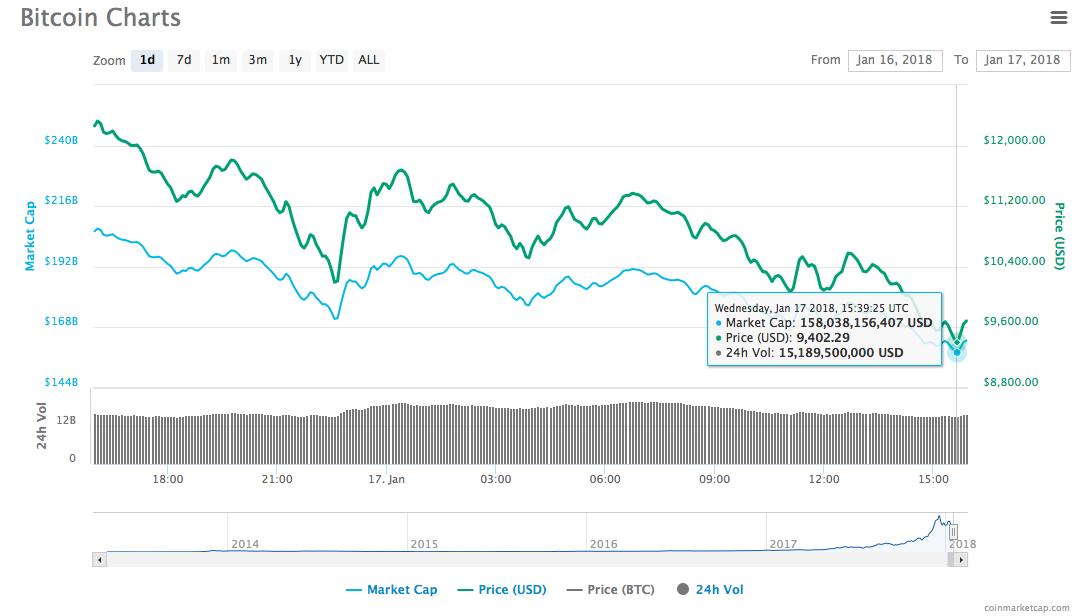 Курс биткоина опустился ниже 10 тысяч долларов