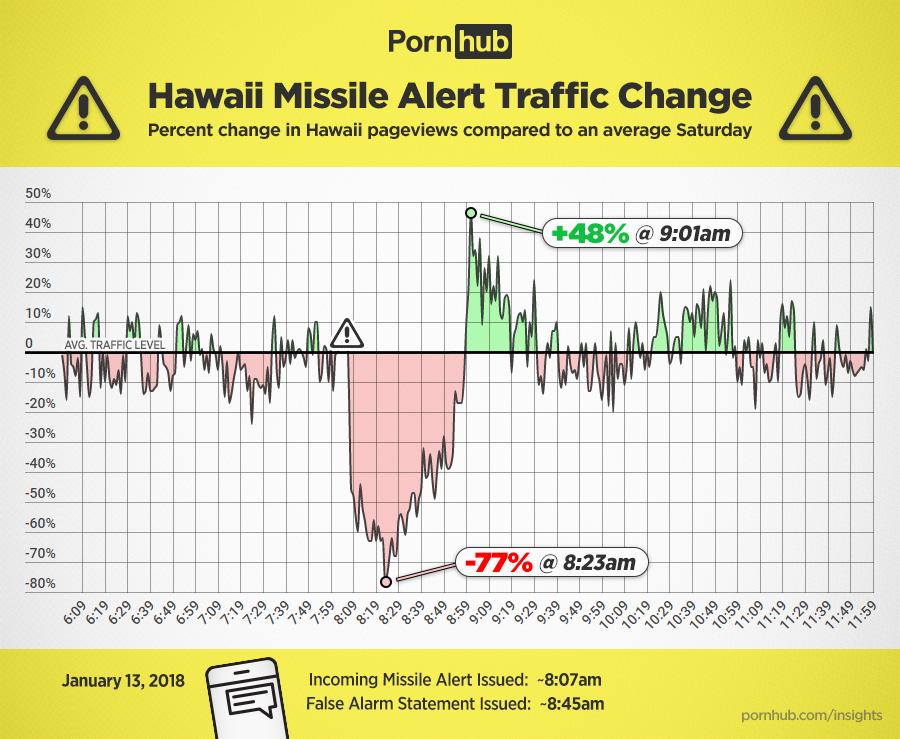 Ложная ядерная тревога на Гавайях привела к скачку посещаемости PornHub