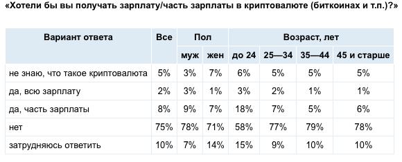 Цифра дня: Сколько россиян готовы получать всю зарплату в криптовалюте?