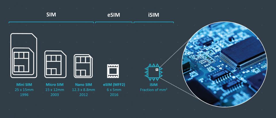 ARM встроит SIM-карты в мобильные процессоры