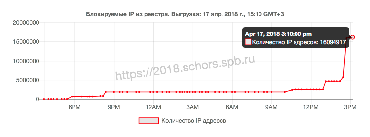 Цифра дня: Сколько IP-адресов заблокировал Роскомнадзор в борьбе с Telegram?