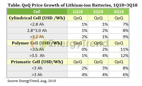 Аккумуляторы для смартфонов и ноутбуков станут дороже