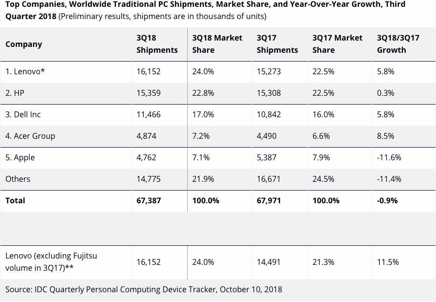 Продажи компьютеров растут у всех, кроме Apple