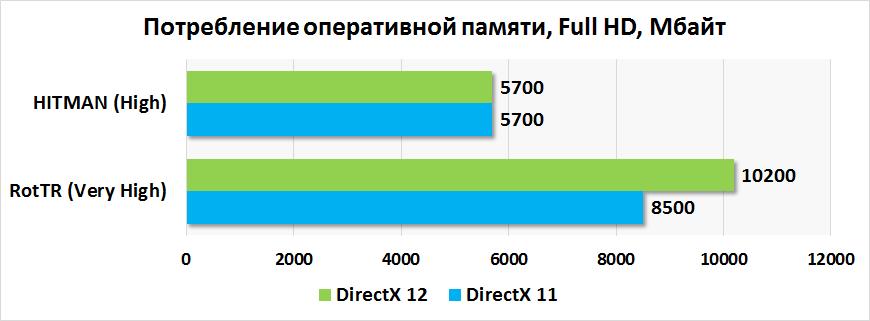Конвейер directx 11 mkn 300 измерительный рольганг