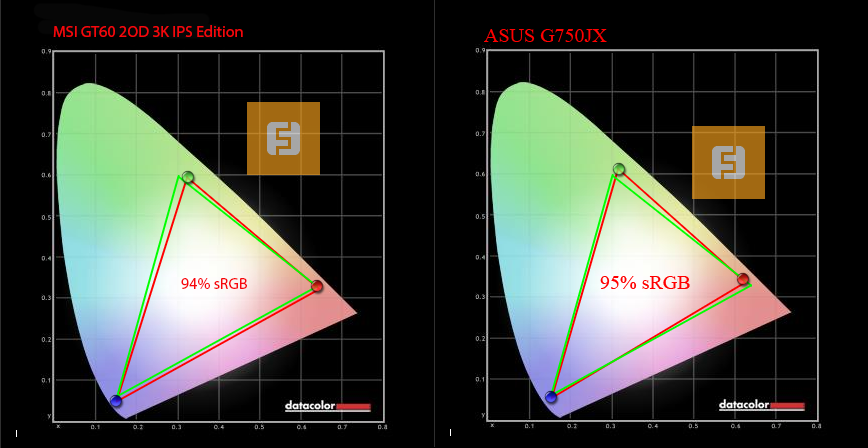 MSI GT60 2OD 3K IPS Edition Atheros Bluetooth Windows 8 X64