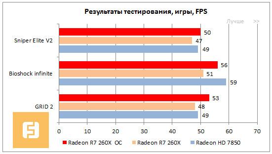Повторяя успех  Обзор видеокарты AMD Radeon R7 260X — Ferra ru