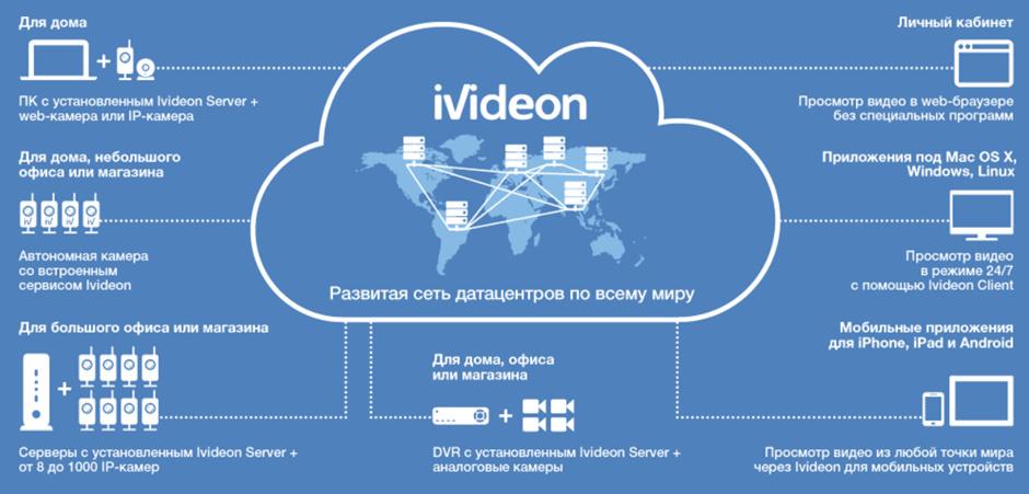 IVIDEON SERVER REVIEW - Review Aplikasi Pemantau Keamanan