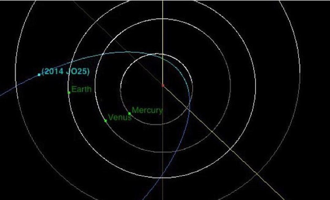 asteroid 2014 jo25 - 1080×655
