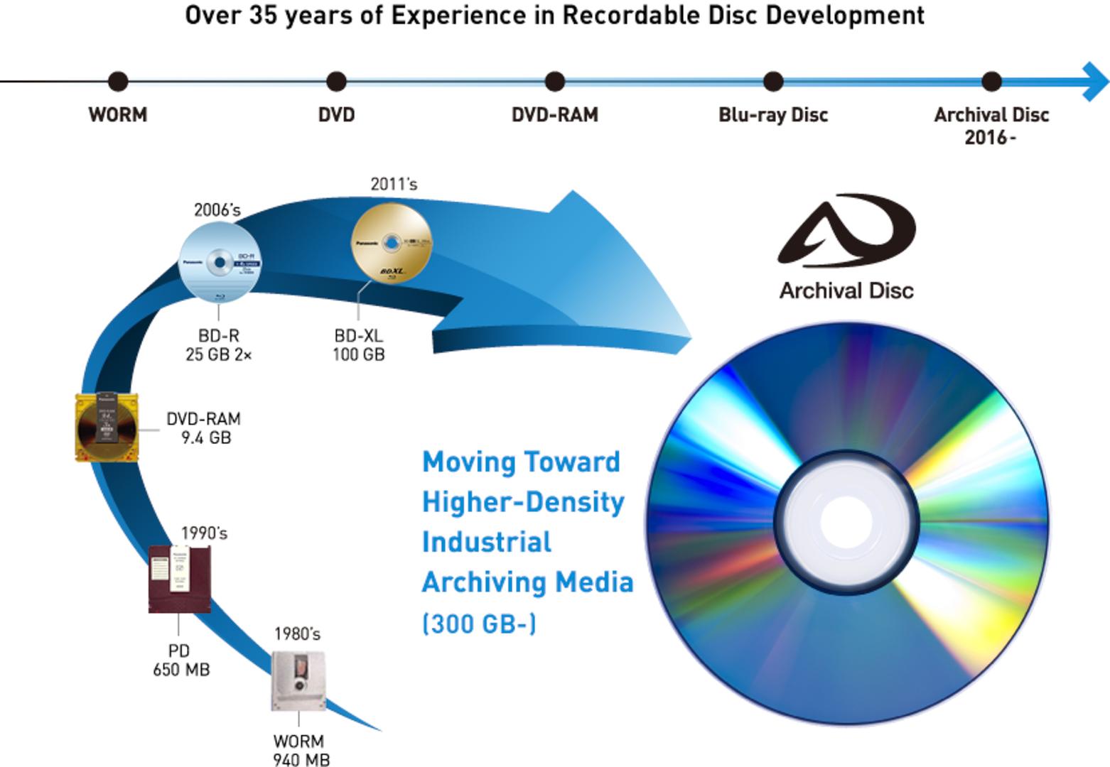 Как Sony и Panasonic пытались создать замену DVD и Blu-ray, но не смогли