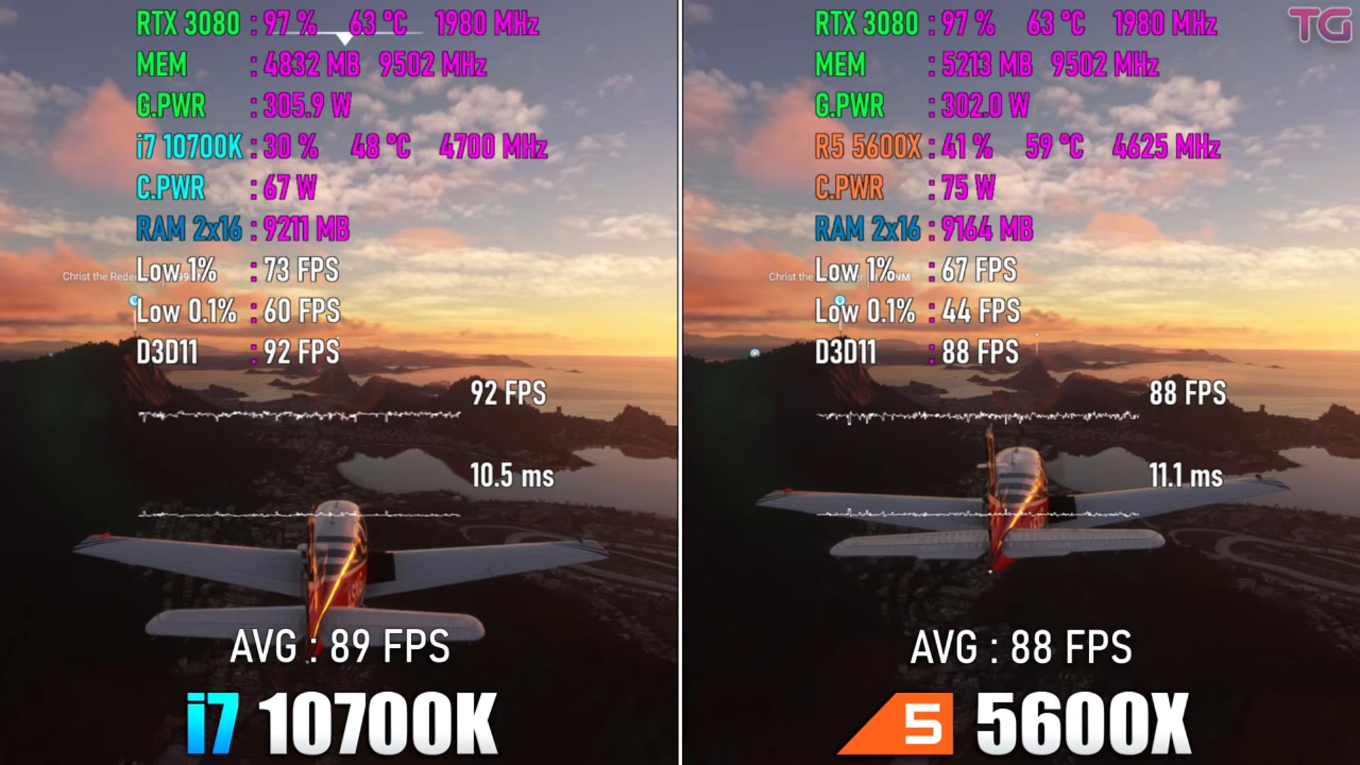 Новейшие модели процессоров Core i7 и Ryzen 5 сравнили в играх