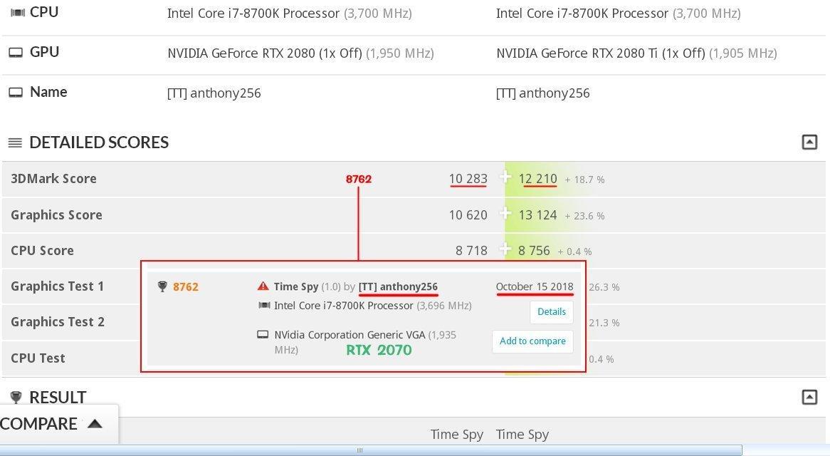 Стало известно, насколько NVIDIA GeForce RTX 2070 медленнее, чем RTX