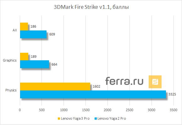 Теперь и со вкусом Broadwell  Обзор Lenovo Yoga 3 Pro — Ferra ru