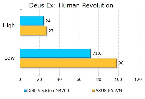 Мобильная рабочая станция для серьёзных задач  Обзор Dell Precision