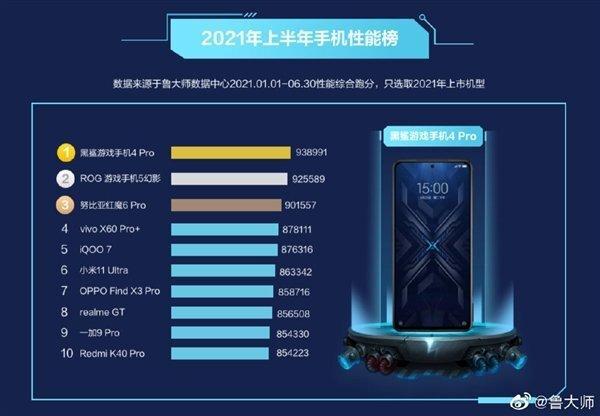 Обновлён рейтинг быстрейших Android-смартфонов