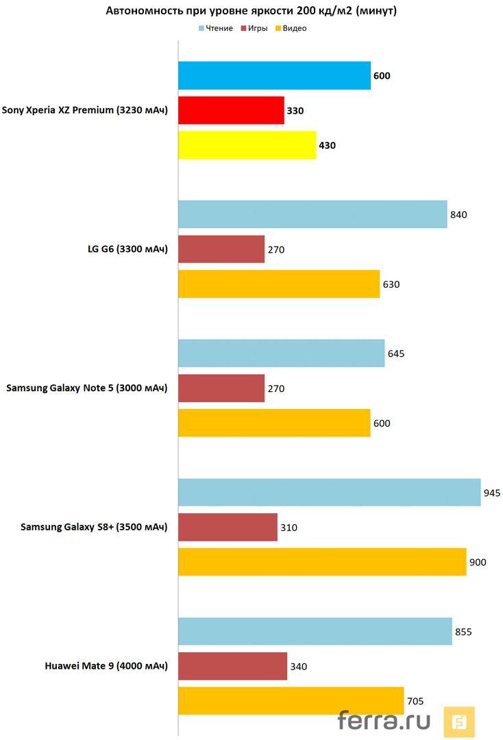 Обзор Sony Xperia XZ Premium: флагман с самыми лучшими