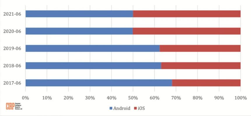 Android и iPhone оказались одинаково популярными